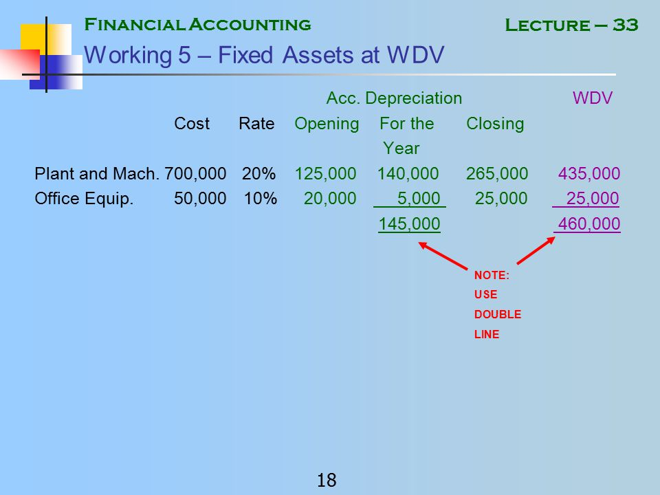 Financial Accounting 17 Lecture – 33 Working 4 – Financial Expenses Bank Charges 5,750 Discount Allowed 12,000 Administrative Expenses 17,750 NOTE: USE DOUBLE LINE