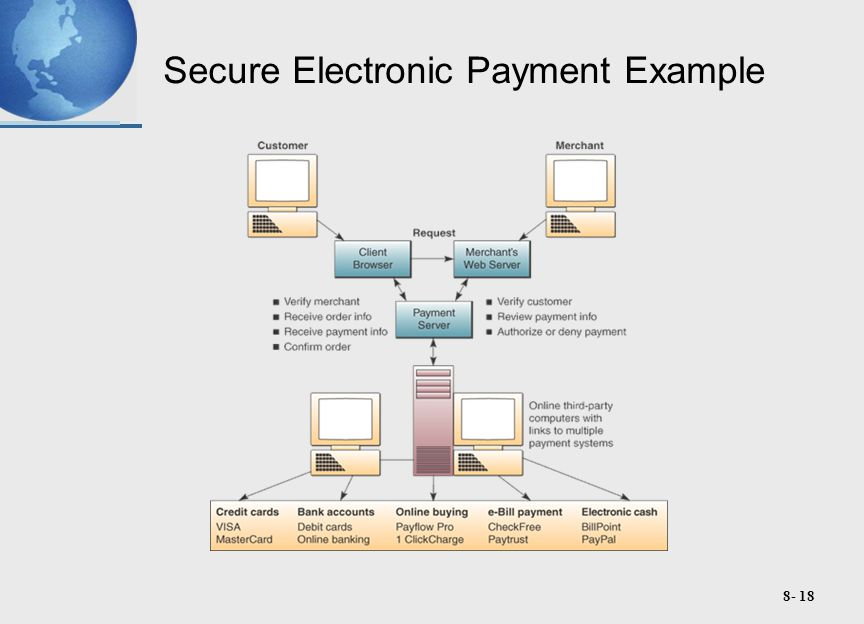 8- 18 Secure Electronic Payment Example