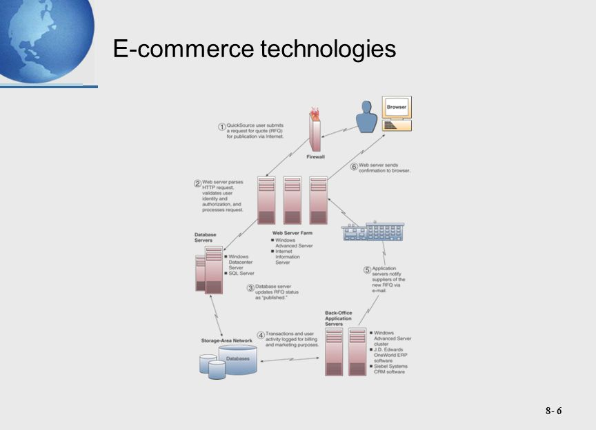 8- 7 Categories of e-Commerce Business-to-Consumer (B2C) – businesses develop attractive electronic marketplaces to sell products and services to consumers Business-to-Business (B2B) – involves both electronic business marketplaces and direct market links between businesses Consumer-to-Consumer (C2C) – online auctions where consumers can buy and sell with each other
