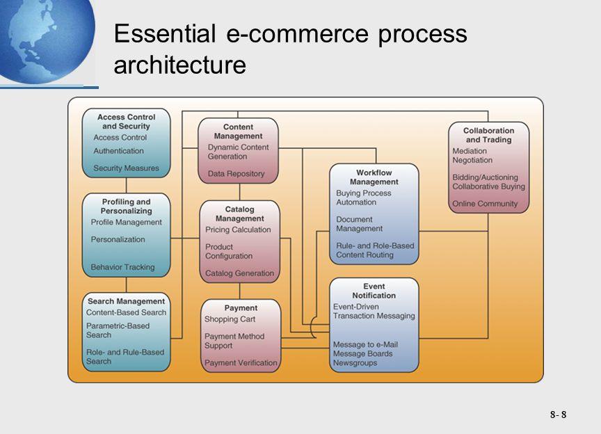 8- 8 Essential e-commerce process architecture
