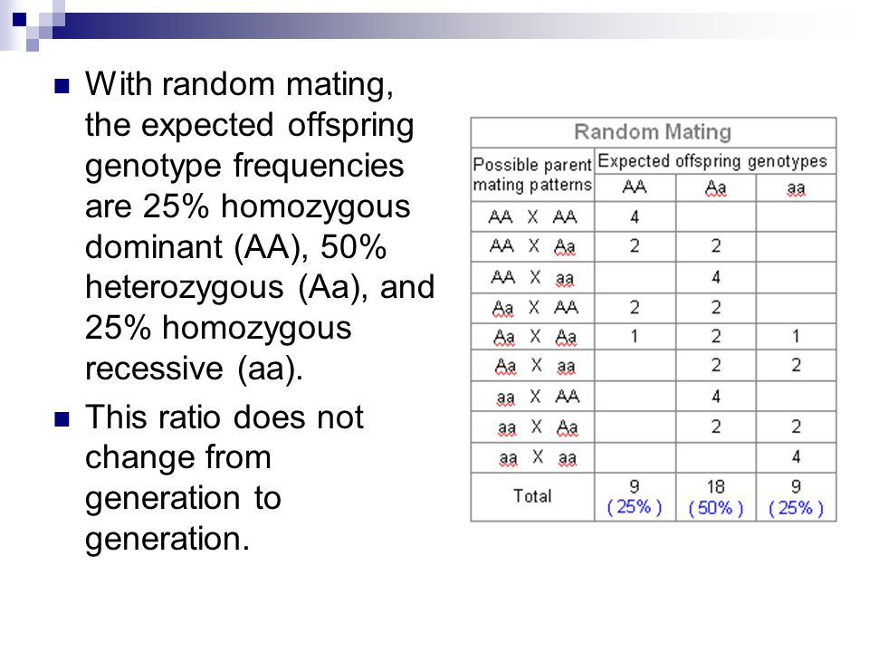 With random mating, the expected offspring genotype frequencies are 25% homozygous dominant (AA), 50% heterozygous (Aa), and 25% homozygous recessive (aa).