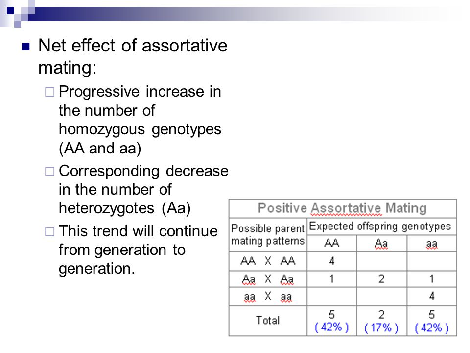 Net effect of assortative mating:  Progressive increase in the number of homozygous genotypes (AA and aa)  Corresponding decrease in the number of heterozygotes (Aa)  This trend will continue from generation to generation.