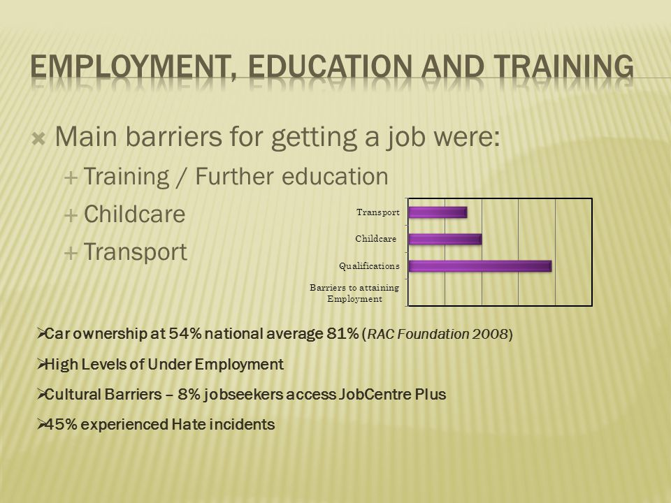  Main barriers for getting a job were:  Training / Further education  Childcare  Transport  Car ownership at 54% national average 81% ( RAC Foundation 2008)  High Levels of Under Employment  Cultural Barriers – 8% jobseekers access JobCentre Plus  45% experienced Hate incidents