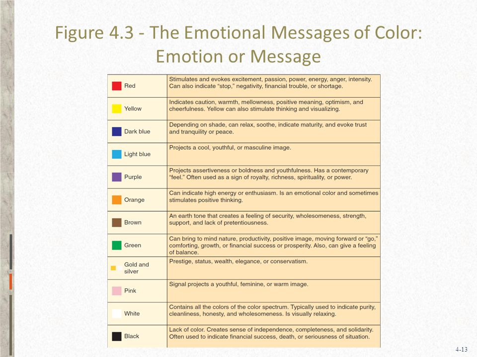 4-13 Figure The Emotional Messages of Color: Emotion or Message