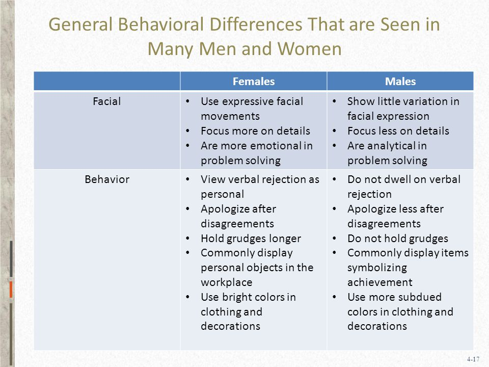 4-17 General Behavioral Differences That are Seen in Many Men and Women FemalesMales Facial Use expressive facial movements Focus more on details Are more emotional in problem solving Show little variation in facial expression Focus less on details Are analytical in problem solving Behavior View verbal rejection as personal Apologize after disagreements Hold grudges longer Commonly display personal objects in the workplace Use bright colors in clothing and decorations Do not dwell on verbal rejection Apologize less after disagreements Do not hold grudges Commonly display items symbolizing achievement Use more subdued colors in clothing and decorations