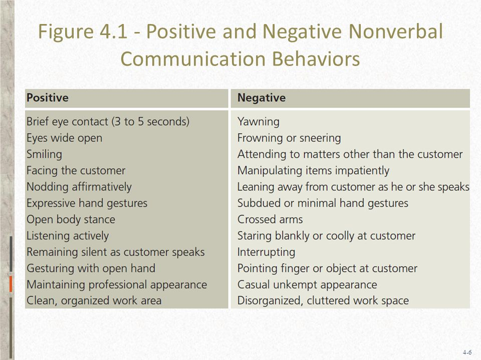 4-6 Figure Positive and Negative Nonverbal Communication Behaviors