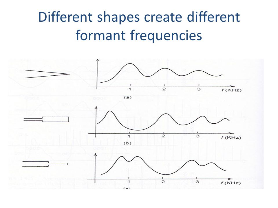 Different shapes create different formant frequencies