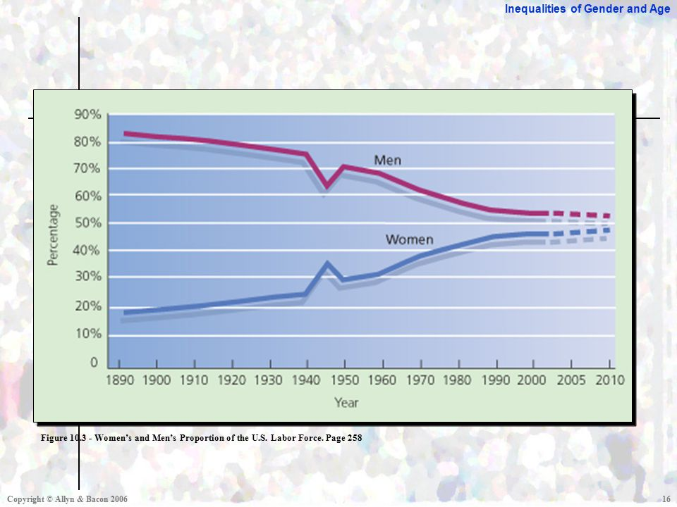 Inequalities of Gender and Age Copyright © Allyn & Bacon Figure Women's and Men's Proportion of the U.S.