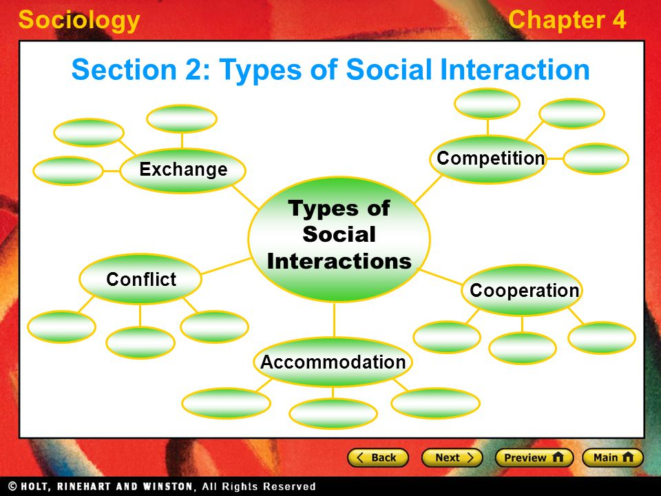 SociologyChapter 4 Section 2: Types of Social Interaction Types of Social Interactions Exchange Competition Conflict Cooperation Accommodation