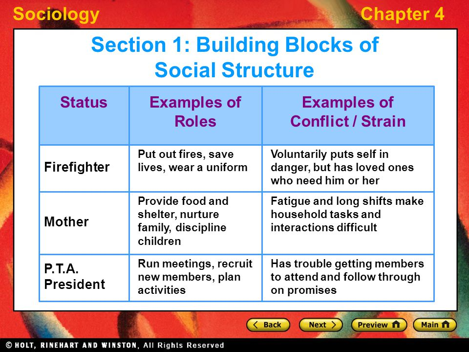 SociologyChapter 4 StatusExamples of Roles Examples of Conflict / Strain Firefighter Mother P.T.A. President Put out fires, save lives, wear a uniform