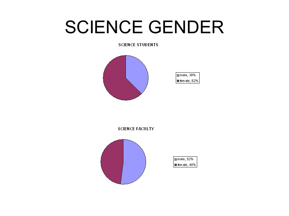 SCIENCE GENDER