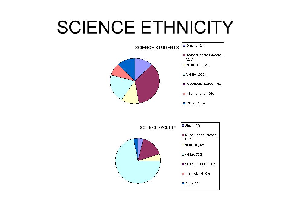 SCIENCE ETHNICITY