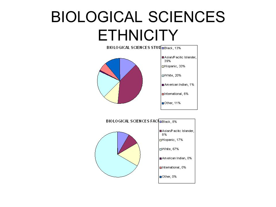 BIOLOGICAL SCIENCES ETHNICITY