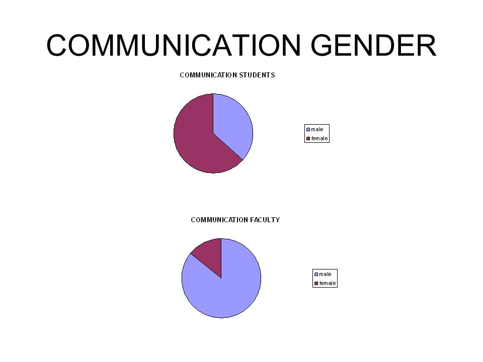 COMMUNICATION GENDER