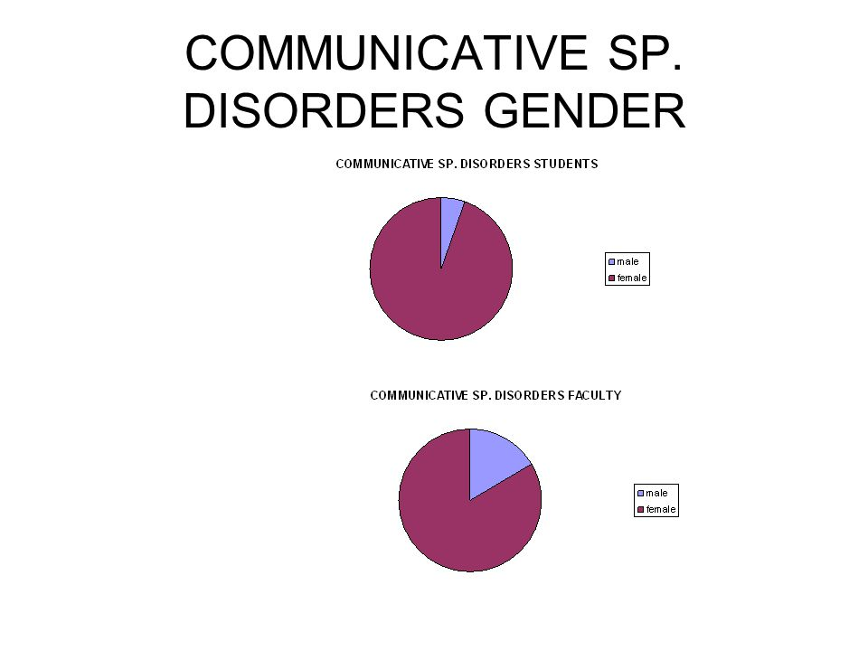 COMMUNICATIVE SP. DISORDERS GENDER
