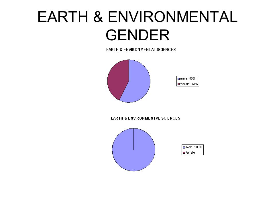 EARTH & ENVIRONMENTAL GENDER