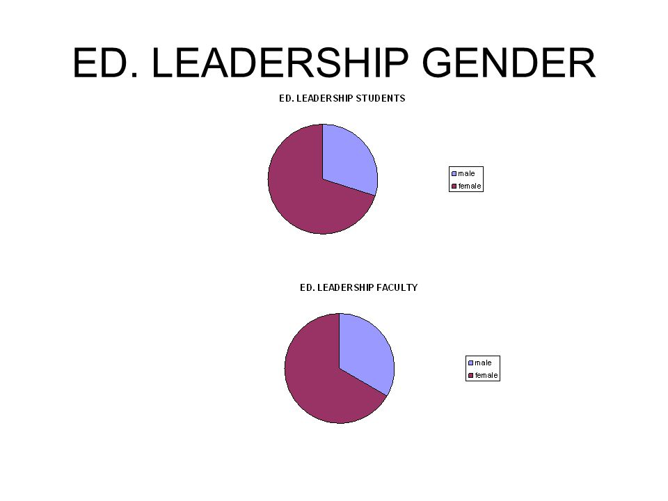 ED. LEADERSHIP GENDER