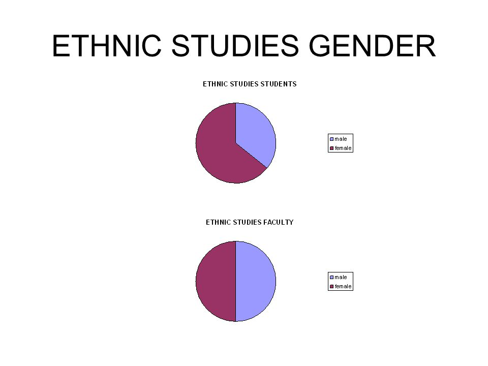 ETHNIC STUDIES GENDER