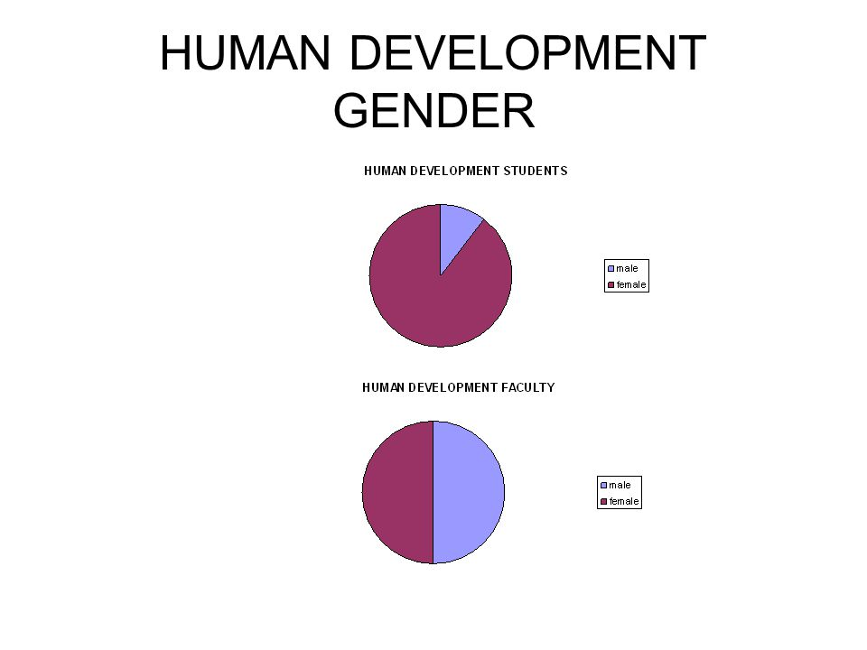 HUMAN DEVELOPMENT GENDER