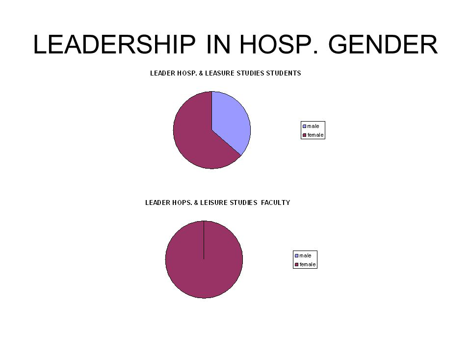 LEADERSHIP IN HOSP. GENDER