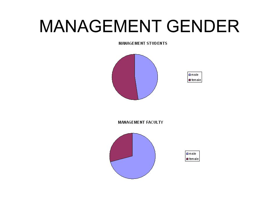 MANAGEMENT GENDER