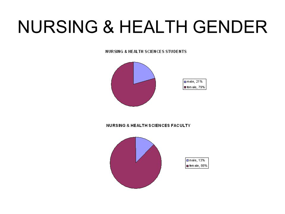 NURSING & HEALTH GENDER