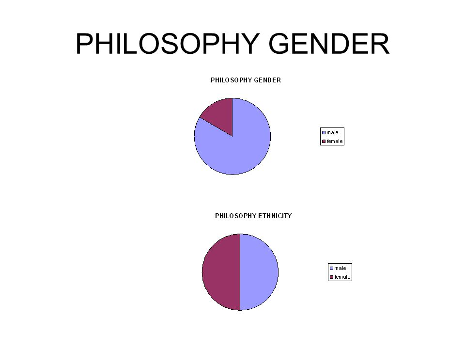 PHILOSOPHY GENDER