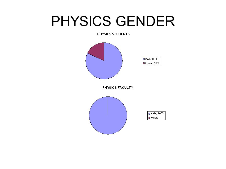 PHYSICS GENDER