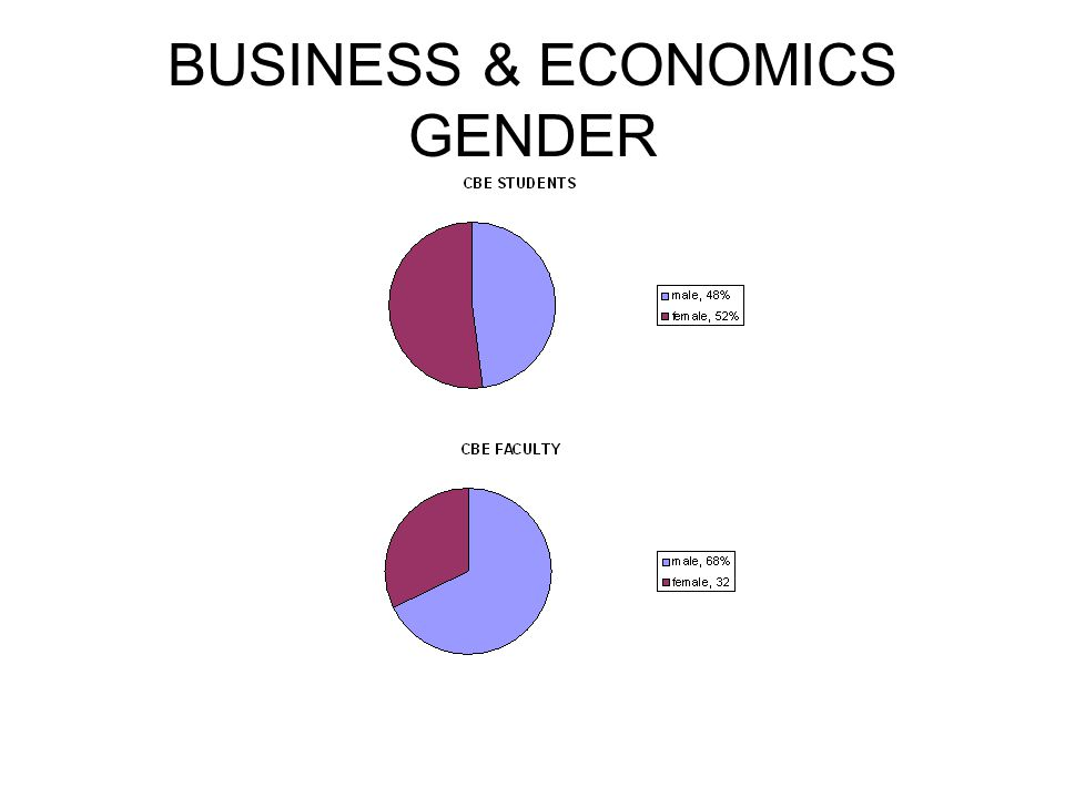 BUSINESS & ECONOMICS GENDER