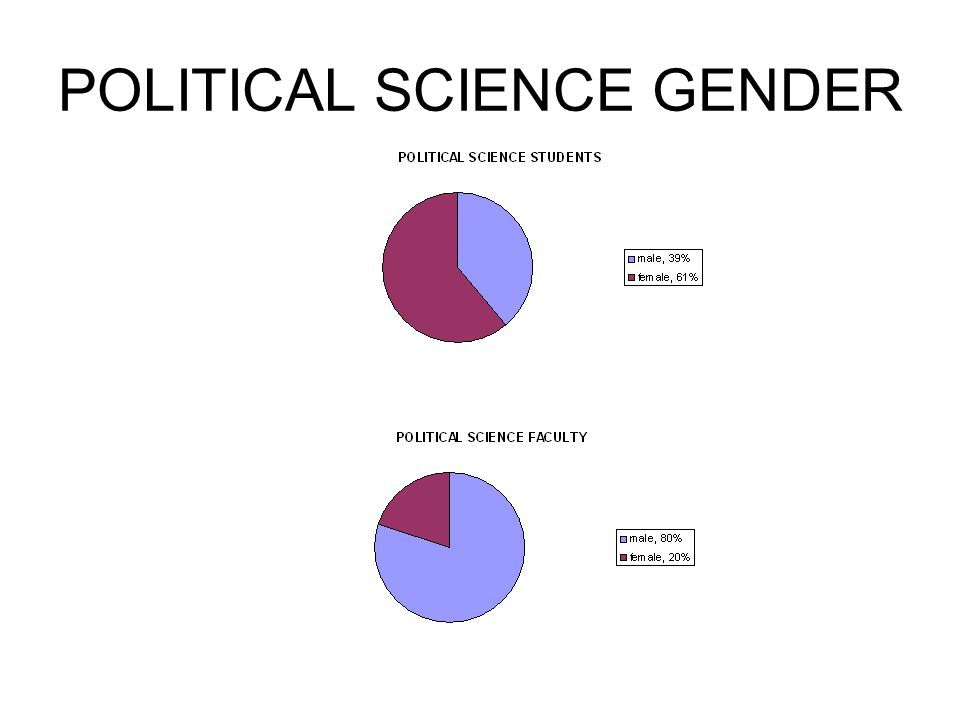 POLITICAL SCIENCE GENDER