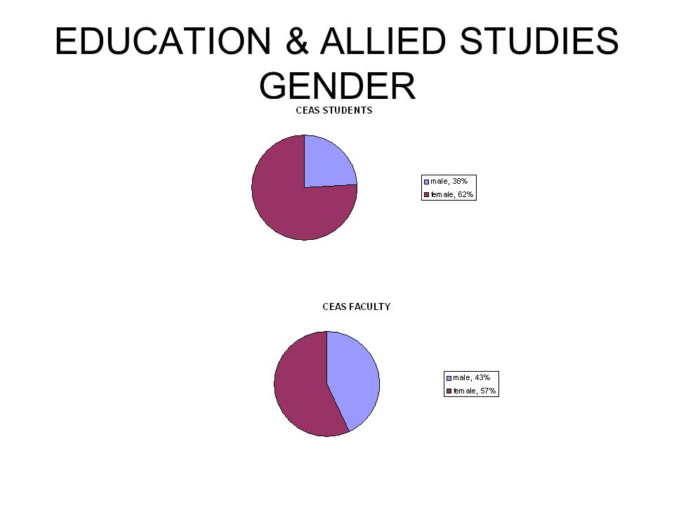 EDUCATION & ALLIED STUDIES GENDER
