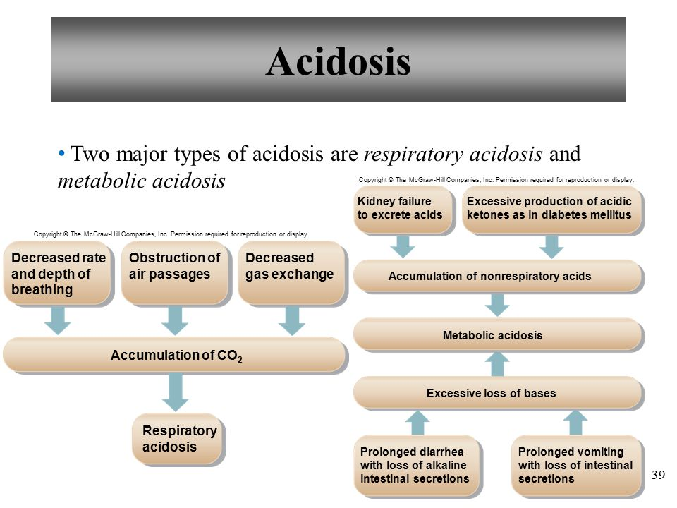 39 Two major types of acidosis are respiratory acidosis and metabolic acidosis Acidosis Copyright © The McGraw-Hill Companies, Inc.