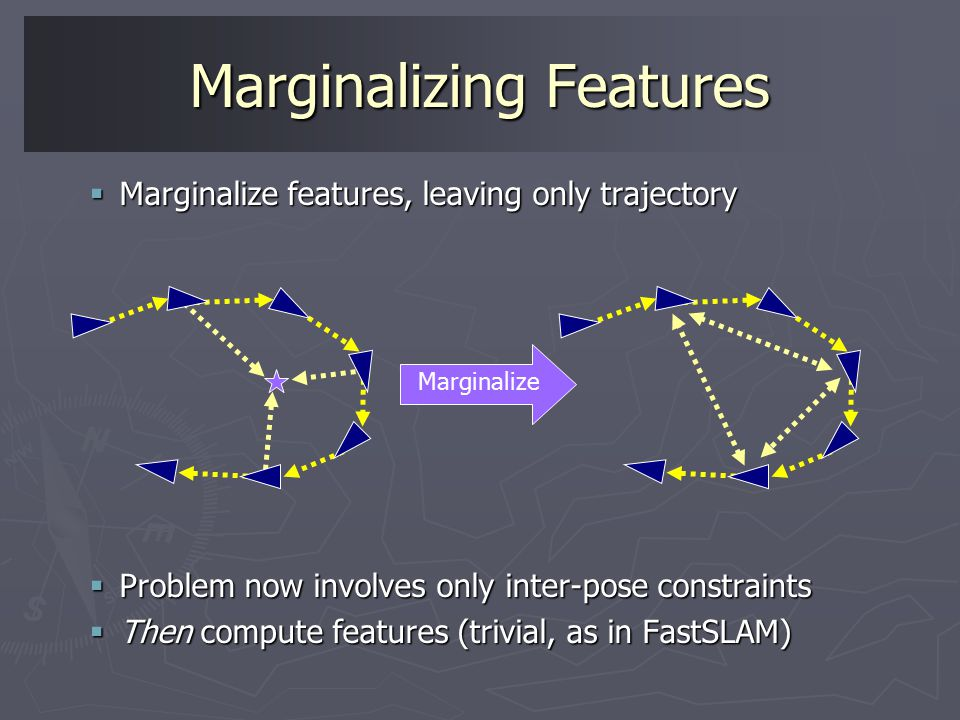 Marginalizing Features  Marginalize features, leaving only trajectory  Problem now involves only inter-pose constraints  Then compute features (trivial, as in FastSLAM) Marginalize