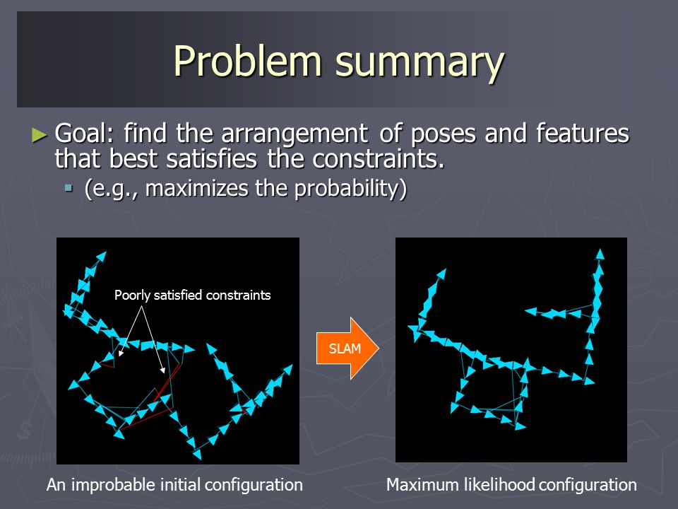 Problem summary ► Goal: find the arrangement of poses and features that best satisfies the constraints.