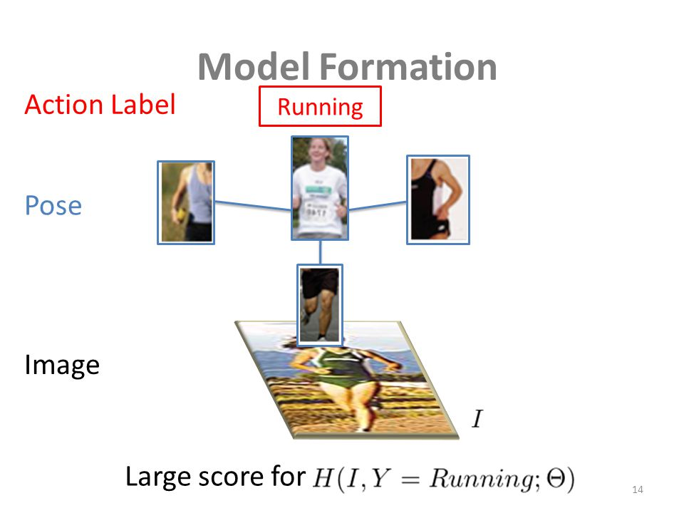 Model Formation 14 Pose Action Label Image Running Large score for