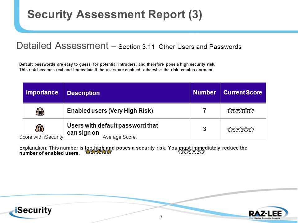7 Security Assessment Report (3) Detailed Assessment – Section 3.11 Other Users and Passwords Default passwords are easy-to-guess for potential intruders, and therefore pose a high security risk.