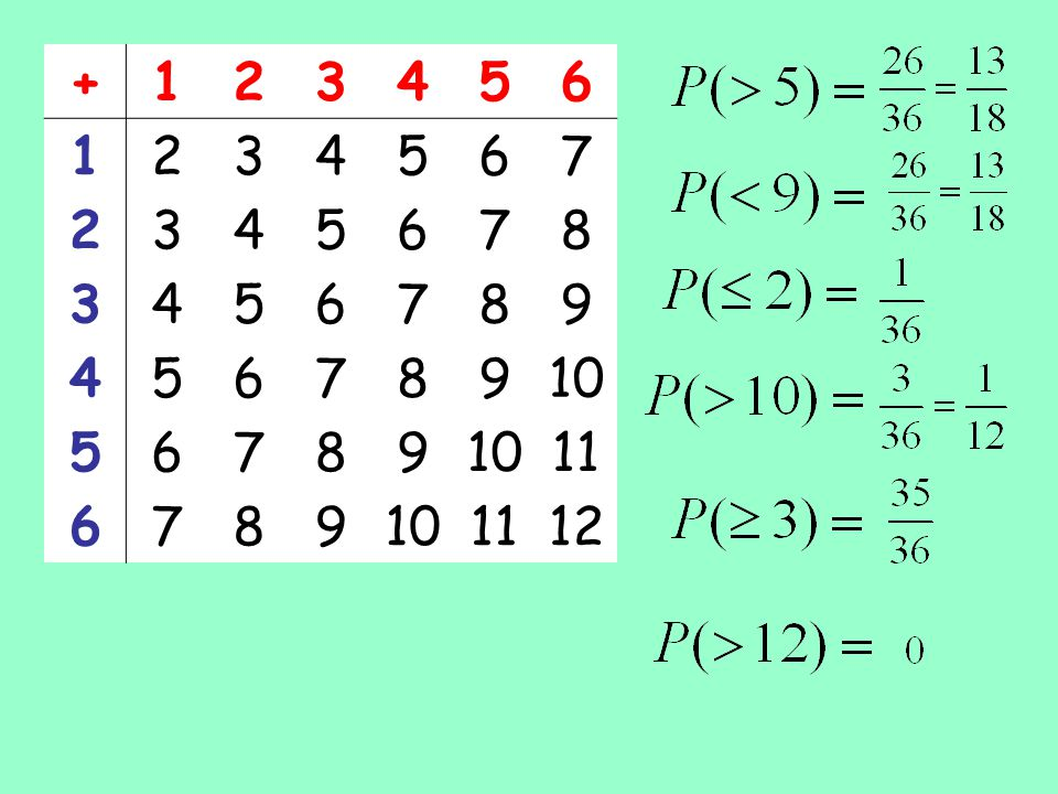 P(1) = P(2) = P(3) = P(4) = P(5) = P(6) = P(7) = P(8) = P(9) = P(10) = P(11) = P(12) = 0 Sample Space Diagram