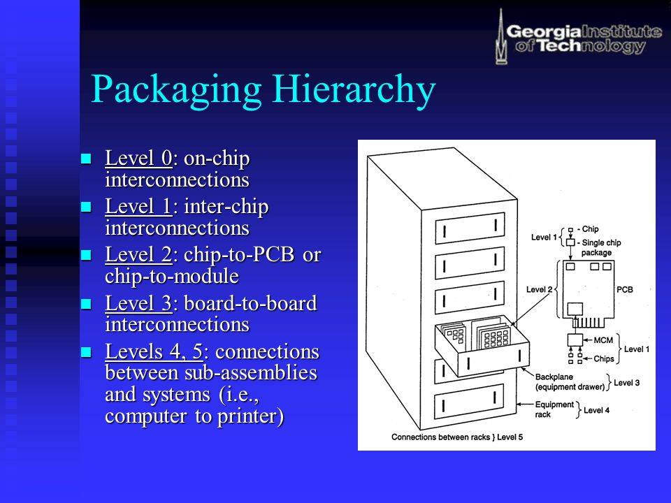 Packaging Hierarchy Level 0: on-chip interconnections Level 0: on-chip interconnections Level 1: inter-chip interconnections Level 1: inter-chip interconnections Level 2: chip-to-PCB or chip-to-module Level 2: chip-to-PCB or chip-to-module Level 3: board-to-board interconnections Level 3: board-to-board interconnections Levels 4, 5: connections between sub-assemblies and systems (i.e., computer to printer) Levels 4, 5: connections between sub-assemblies and systems (i.e., computer to printer)