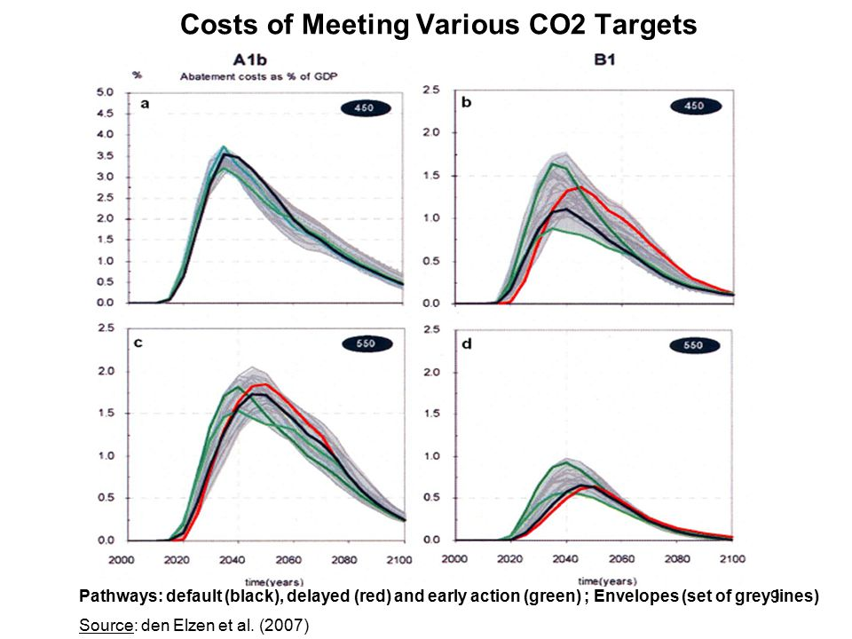 9 Costs of Meeting Various CO2 Targets Source: den Elzen et al.