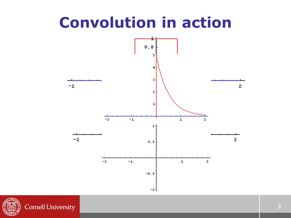 Convolution in action 3