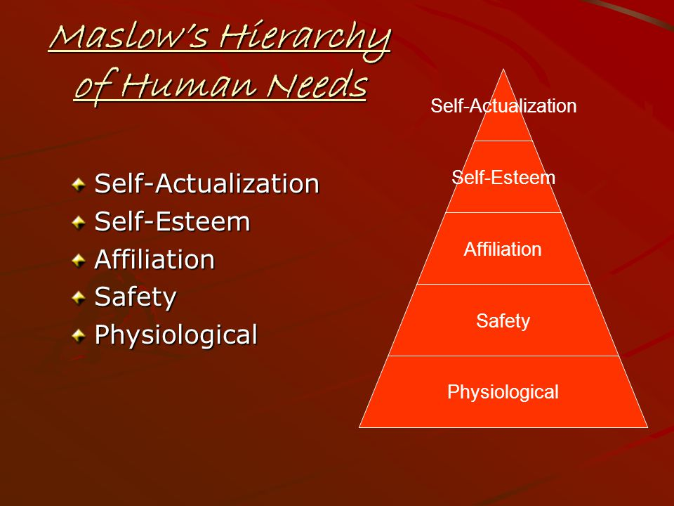 Maslow's Hierarchy of Human Needs Self-ActualizationSelf-EsteemAffiliationSafetyPhysiological Self- Actualization Self-Esteem Affiliation Safety Physiological