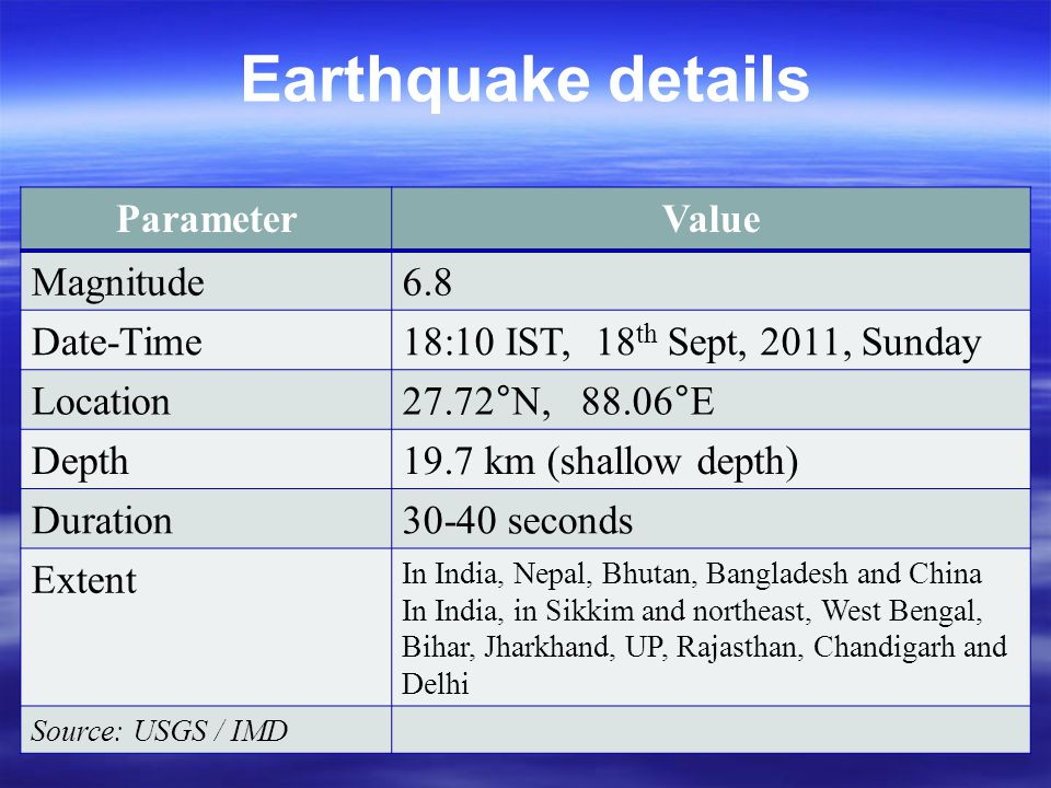 Earthquake details ParameterValue Magnitude6.8 Date-Time18:10 IST, 18 th Sept, 2011, Sunday Location27.72°N, 88.06°E Depth19.7 km (shallow depth) Duration30-40 seconds Extent In India, Nepal, Bhutan, Bangladesh and China In India, in Sikkim and northeast, West Bengal, Bihar, Jharkhand, UP, Rajasthan, Chandigarh and Delhi Source: USGS / IMD