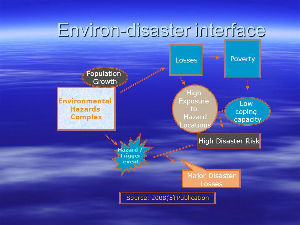 Environ-disaster interface Environmental Hazards Complex Population Growth Losses Poverty Low coping capacity High Exposure to Hazard Locations High Disaster Risk Hazard / Trigger event Major Disaster Losses Source: 2008(5) Publication