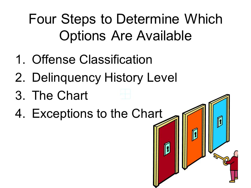 Four Steps to Determine Which Options Are Available 1.Offense Classification 2.Delinquency History Level 3.The Chart 4.Exceptions to the Chart