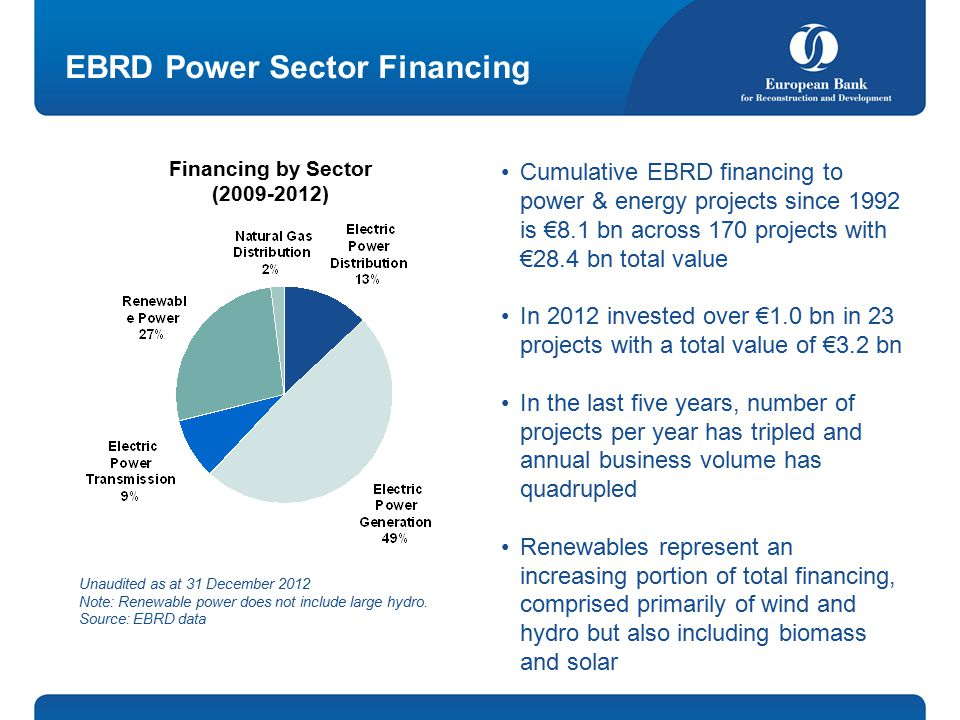EBRD Power Sector Financing Cumulative EBRD financing to power & energy projects since 1992 is €8.1 bn across 170 projects with €28.4 bn total value In 2012 invested over €1.0 bn in 23 projects with a total value of €3.2 bn In the last five years, number of projects per year has tripled and annual business volume has quadrupled Renewables represent an increasing portion of total financing, comprised primarily of wind and hydro but also including biomass and solar Financing by Sector ( ) Unaudited as at 31 December 2012 Note: Renewable power does not include large hydro.