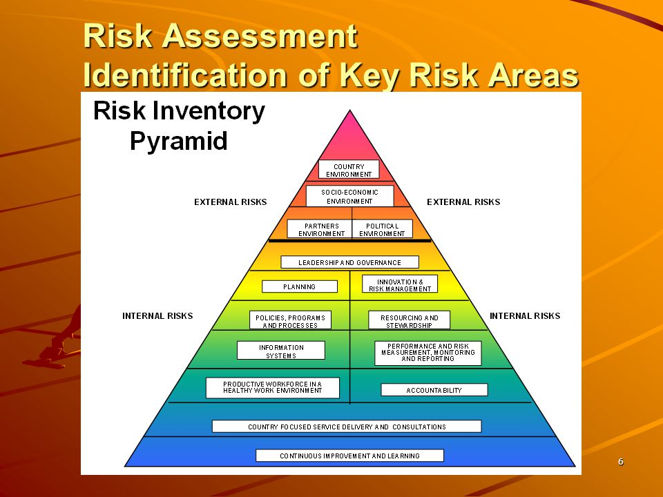 Project Risk Management Ifad Kenya Country Team Training Financial