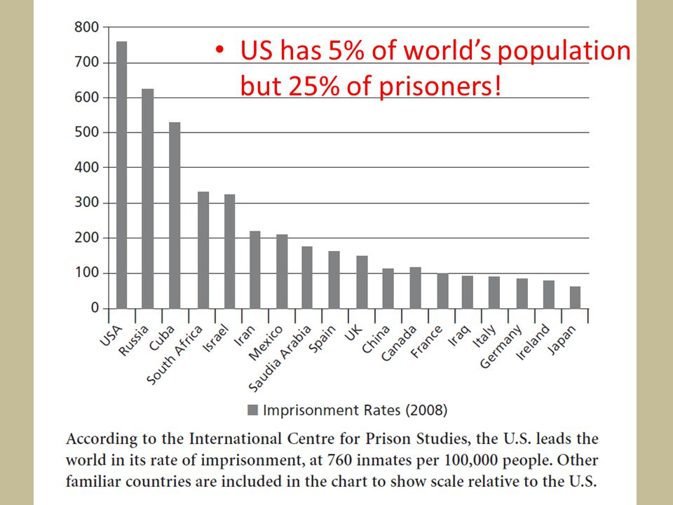 US has 5% of world's population but 25% of prisoners!