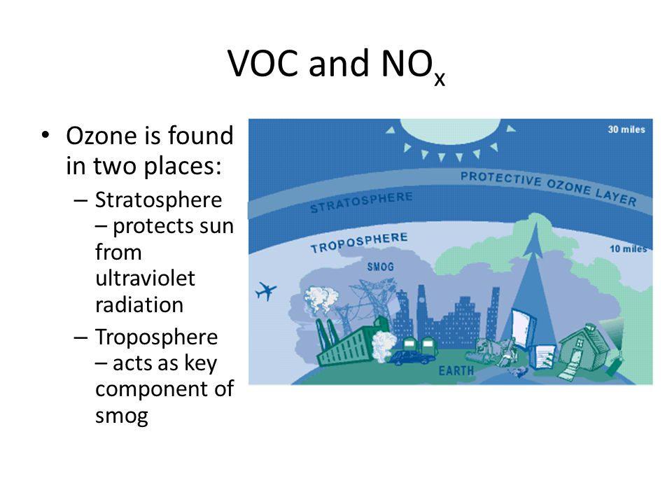 VOC and NO x Ozone is found in two places: – Stratosphere – protects sun from ultraviolet radiation – Troposphere – acts as key component of smog