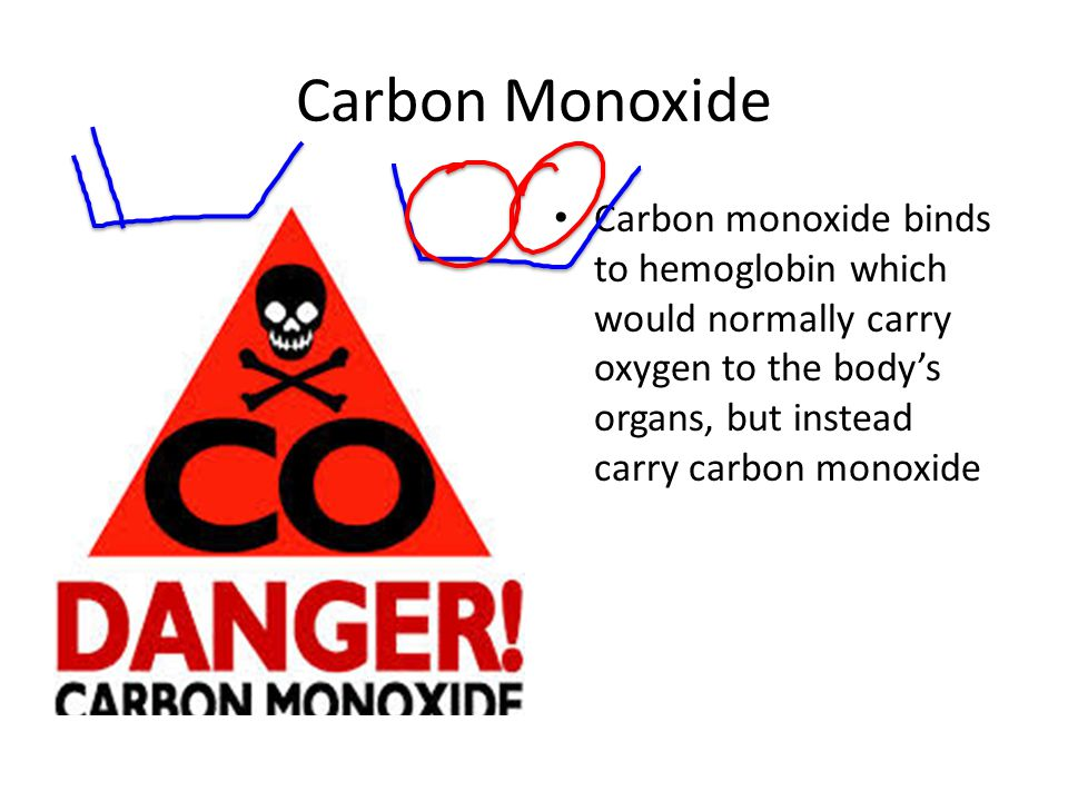 Carbon Monoxide Carbon monoxide binds to hemoglobin which would normally carry oxygen to the body's organs, but instead carry carbon monoxide