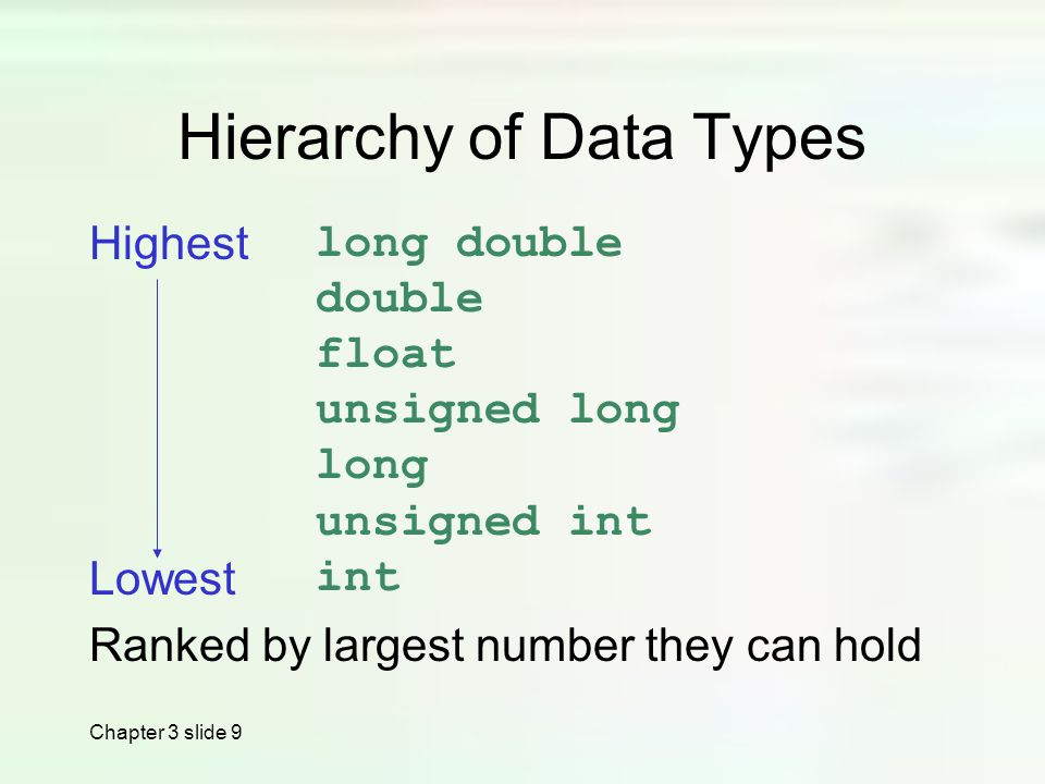 Chapter 3 slide 9 Hierarchy of Data Types Highest Lowest Ranked by largest number they can hold long double double float unsigned long long unsigned int int